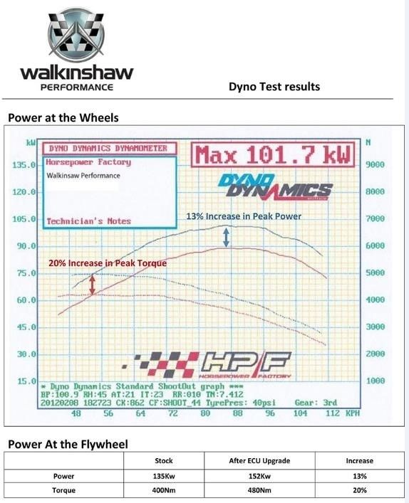 WALKINSHAW IRMSCHER HOLDEN CAPTIVA 2 2L DIESEL PERFORMANCE KIT WP775060 -  Good Quality Products